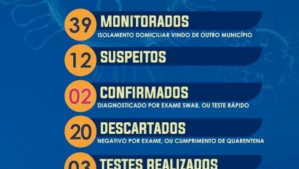 RIACHINHO: dois casos do novo coronavírus são confirmados no município