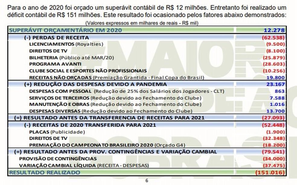 Palmeiras fecha 2020 com déficit de R$ 151 milhões e dívida total chega a R$ 616 milhões